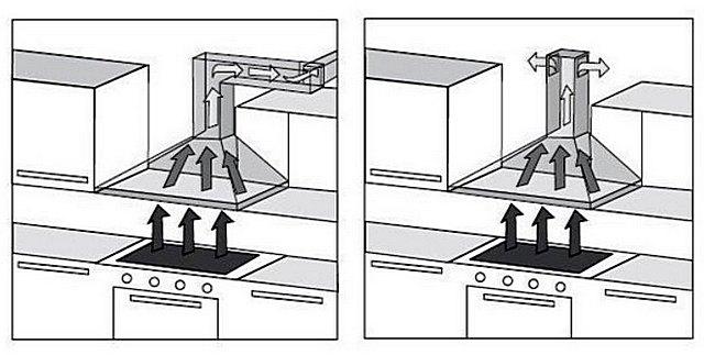 Одна и та же модель может быть установлена как на отвод испарений за пределы кухни, так и на рециркуляцию воздуха.