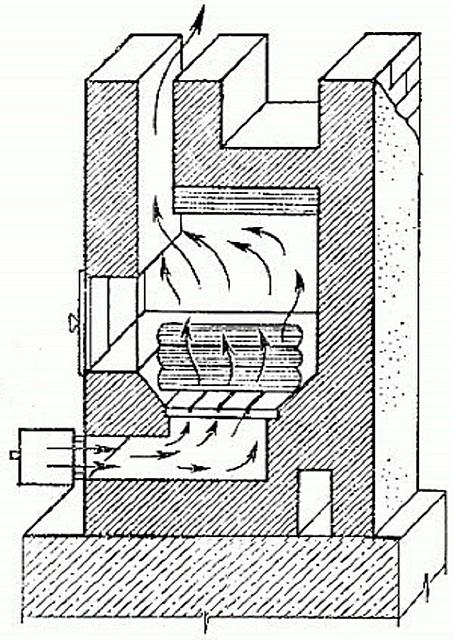 Принцип циркуляции воздушных потоков через поддувало (зольник) и топочную камеру.