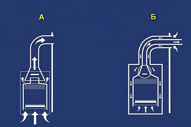 Принципиальная разница открытой (А) и закрытой (Б) камер сгорания газовых колонок
