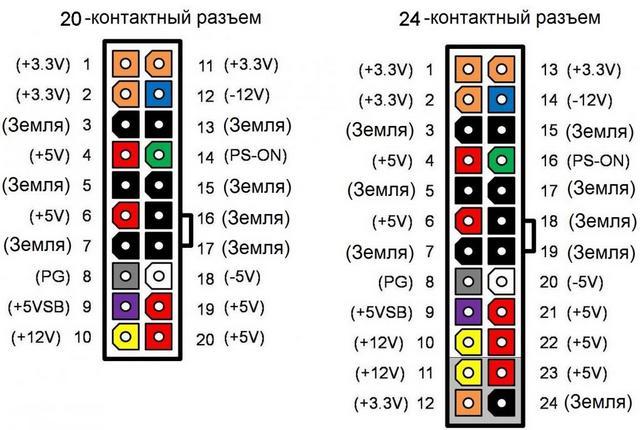 Разъем, подающий питание на материнскую плату (МВ), Здесь можно «разжиться» контактом с потенциалом в -12 вольт.