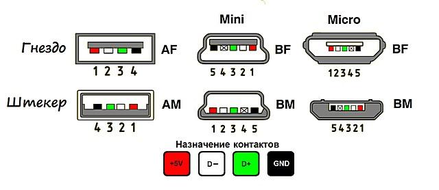 Распиновка разъемов USB. Каналы D- и D+ предназначены для передачи данных, и при подключении подсветки не используются. Интересуют только контакты +5 V и GND
