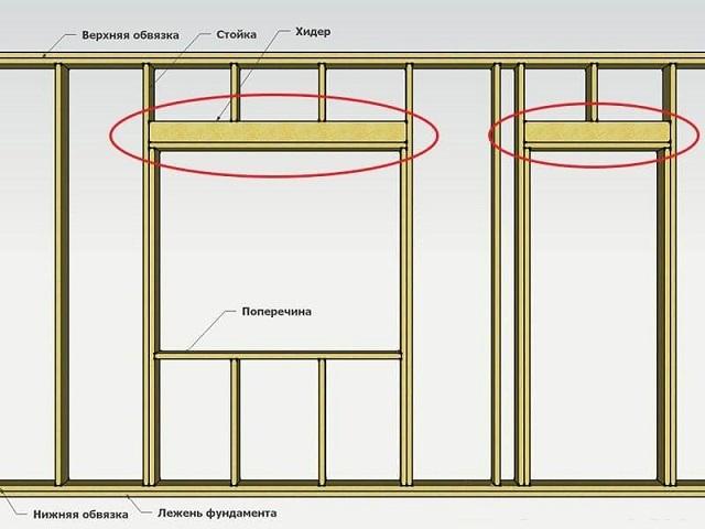 Хидеры все же иногдаприменяютсяи в финском каркасном строительстве и предназначаются для равномерного распределения нагрузки на оконный или дверной проем со стороны обвязки и стропильной системы.