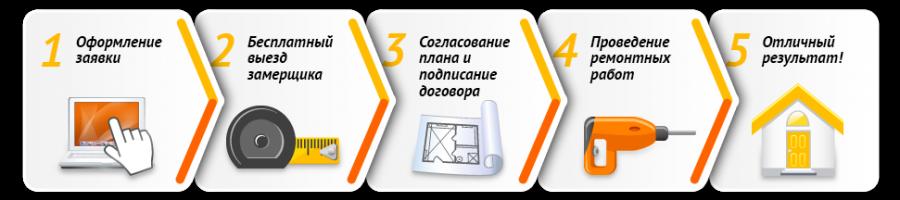 Схема этапов проведения ремонта в квартире