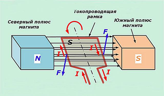 Принцип устройства простейшего электрического генератора.