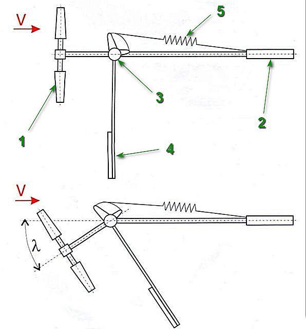 Механизм изменения положения плоскости вращения ветряка относительно направления ветра (вид сверху).