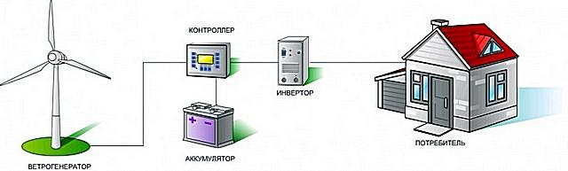 Примерная схема организации питания приборов потребления от электроэнергии, выработанной ветрогенератором
