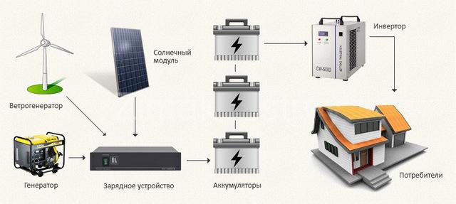 Примерная блок-схема автономной системы энергоснабжения дома с использованием нескольких источников выработки энергии.