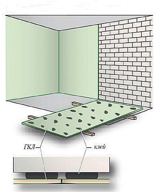 Облицовка стен гипсокартоном с фиксацией на специальный клей