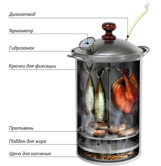 Один из примеров коптильни для приготовления продуктов по «горячей» технологии
