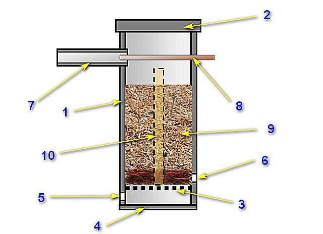 По такой примерно схеме собирается подавляющее большинство дымогенераторов для холодного копчения
