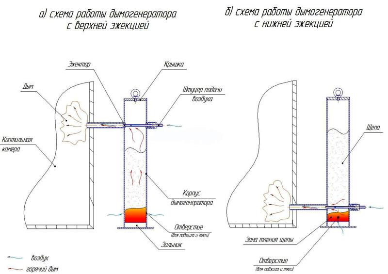 Варианты размещения эжекторного узла дымогенератора