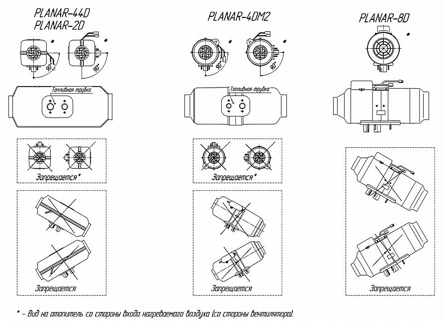 Допустимые и запрещаемые пространственные положения отопителей «Планар» различных моделей.