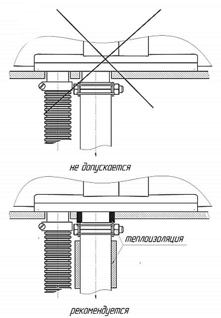 Дополнительная термоизоляция на участке прохода выхлопного патрубка через стену.