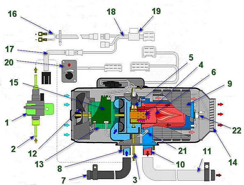 Принципиальная схема устройства и работы воздушного отопителя «Планар»