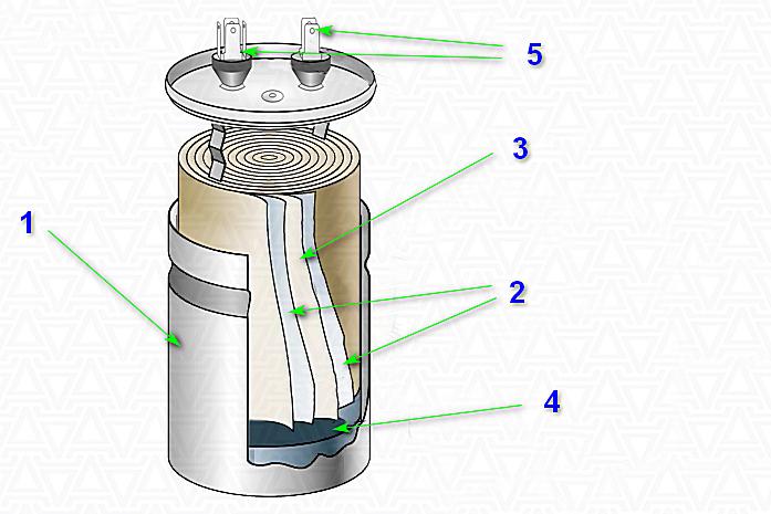 Принцип устройства пускового конденсатора: 1 – металлический корпус; 2 – обкладки – полосы полипропиленовой пленки с вакуумным металлизированным напылением; 3 – диэлектрическая пленочная прокладка; 4 – наполнение из диэлектрического нетоксичного масла; 5 – выводы-контакты для подключения к электрической схеме прибора.