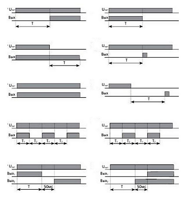Функциональные диаграммы реле времени – таблица А