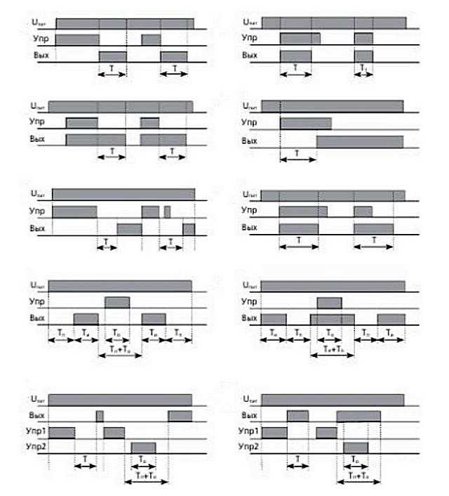 Функциональные диаграммы реле времени – таблица Б