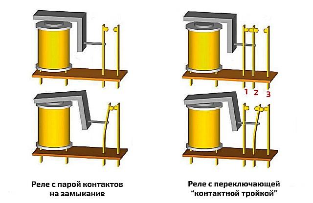 На схеме очень наглядно показан основной принцип работы электромеханического реле. Ну а количество контактов и схема их переключения при срабатывании устройства далеко не ограничивается этими двумя примерами.