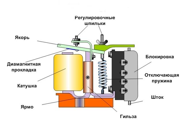 Принцип устройства электромагнитного реле времени