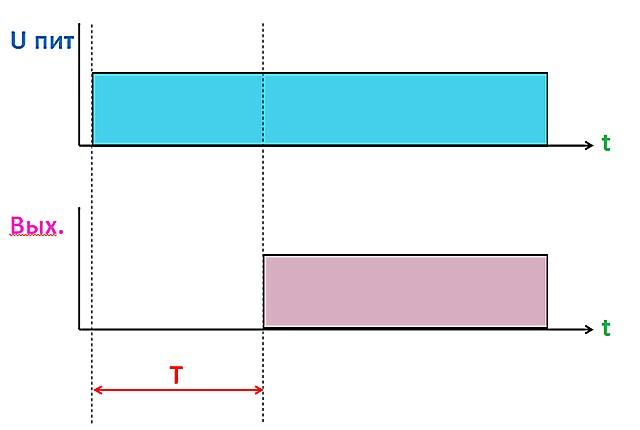Схема алгоритма №1