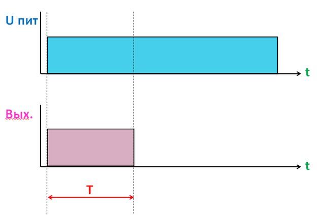 Схема алгоритма №2