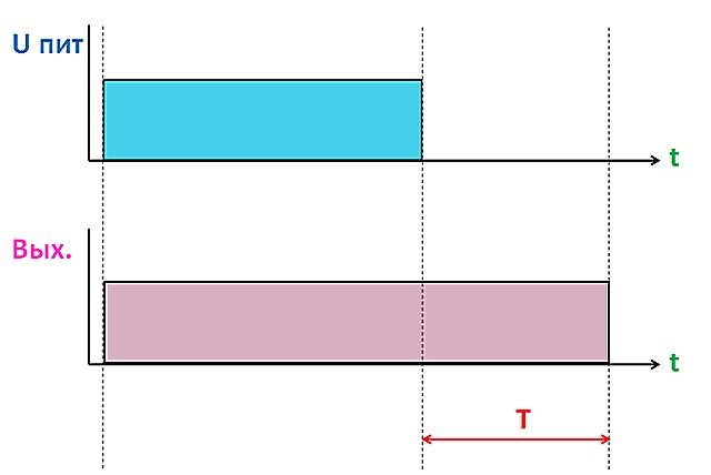 Схема алгоритма №3