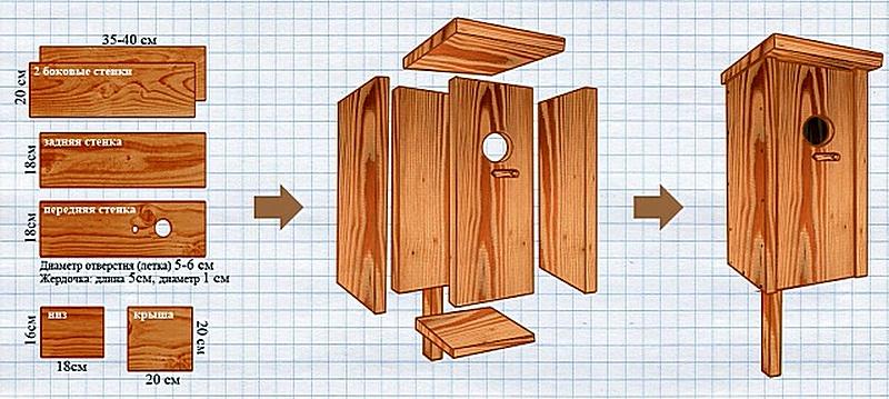 Традиционный скворечник простой формы – именно такая конструкция, пожалуй, наиболее популярная.