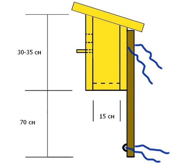 К стволу дерева скворечник на шесте можно закрепить с помощью капроновых шпагатов или пластичной проволоки.