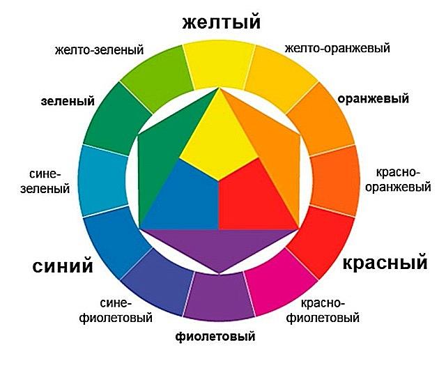 Цветовой круг поможет определиться с выбором подходящих расцветок предметов интерьера.