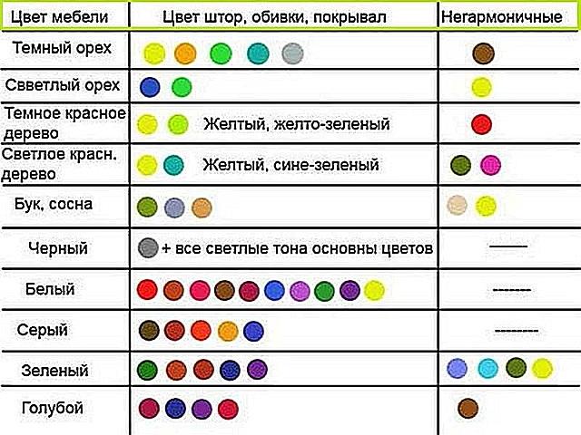 Таблица оптимальных сочетаний цветов мебели и других интерьерных аксессуаров