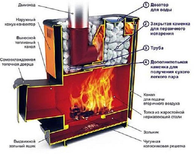 Схема устройства печи для финской бани, оснащенной кожухом-конвектором.