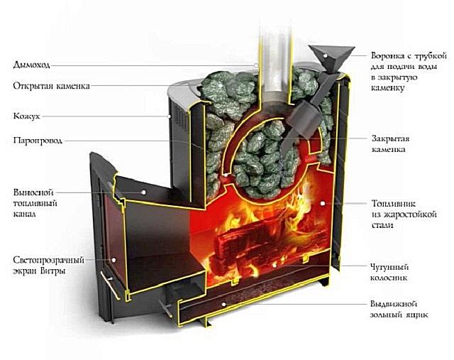 Печь, оснащенная закрытой и открытой каменкой. Прибор может быть использованкак для сауны, так и для русской бани. Для русской парной основным функциональным отделом печи является именно закрытая каменка.