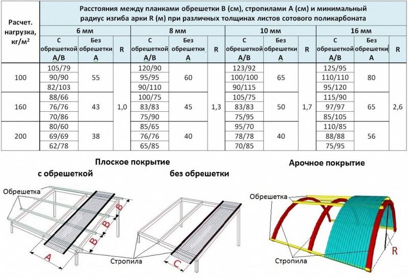 Рекомендуемые параметры каркаса кровельной системы под покрытие поликарбонатом различной толщины