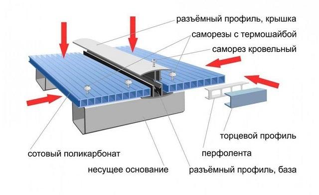 Схема стыковки двух листов сотового поликарбоната разборным соединительным профилем