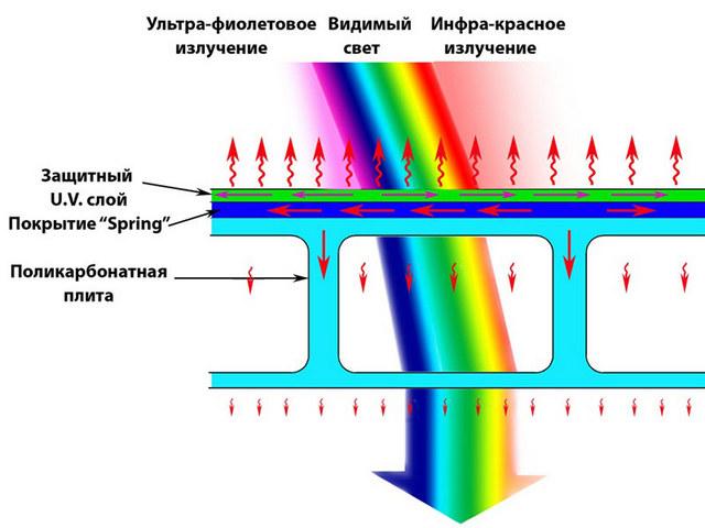Качественный поликарбонат с защитным покрытием способен отражать ультрафиолетовые лучи и значительно сдерживать проникновение «горячих» инфракрасных, пропуская через себя в основном только видимую часть спектра.