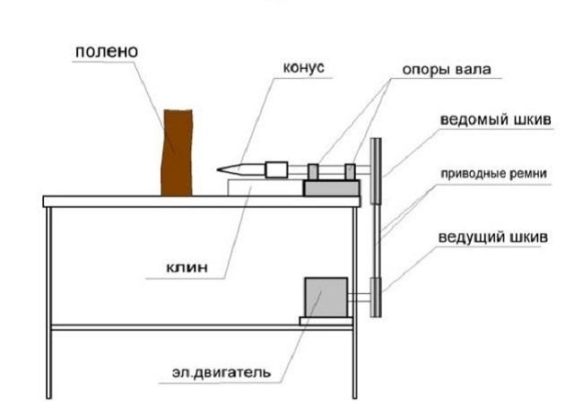 Упрощенная схема винтового дровокола.