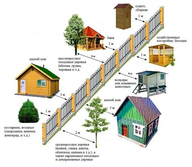 Беседка на участке должна быть установлена на расстоянии не менее метра от границы соседнего участка.