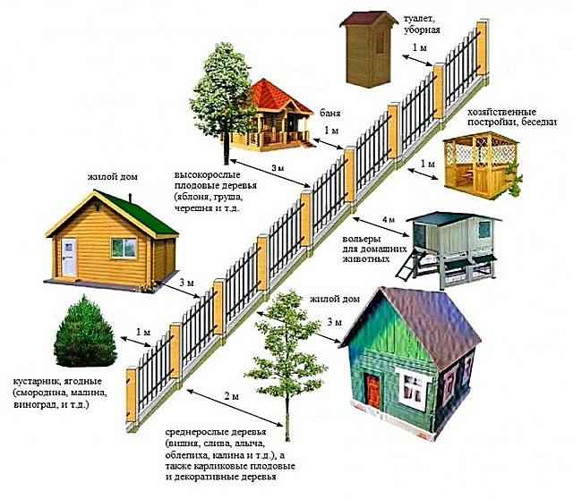 Строения и насаждения не должны становиться какой-то помехой для соседей. Поэтому приходиться соблюдать рекомендованные дистанции от ограждений участков.