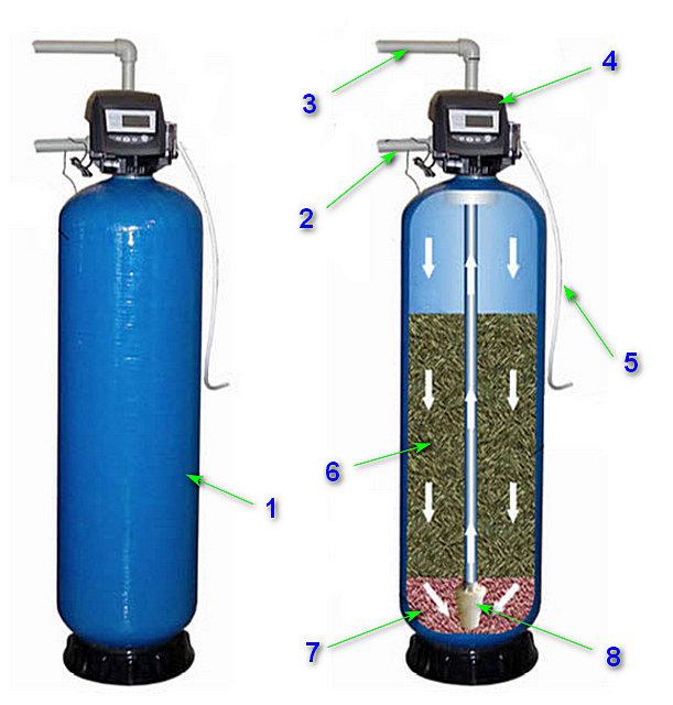 Колонна с каталитической засыпкой для обезжелезивания воды из скважины