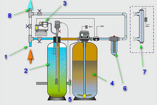 Схема фильтрующей системы с обезжелезиванием и обеззараживанием воды