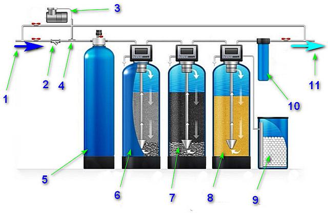 Схема многоступенчатой очистки воды из скважины, включающей и обезжелезивание
