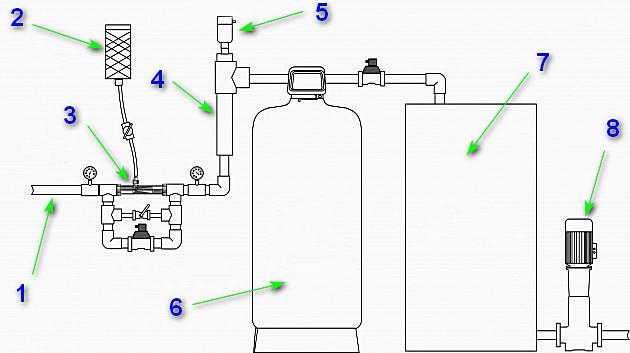 Вариант системы обезжелезивания воды с использованием эжекторного узла