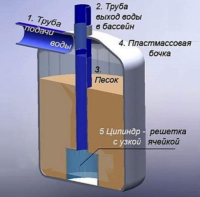 Один из вариантов устройства песчаного фильтра.