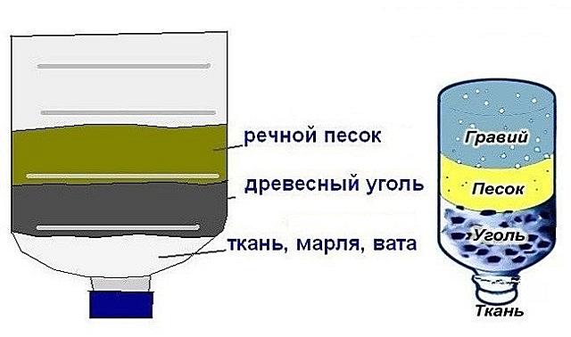 Схема расположения слоев материалов внутри простейшего самодельного фильтра.