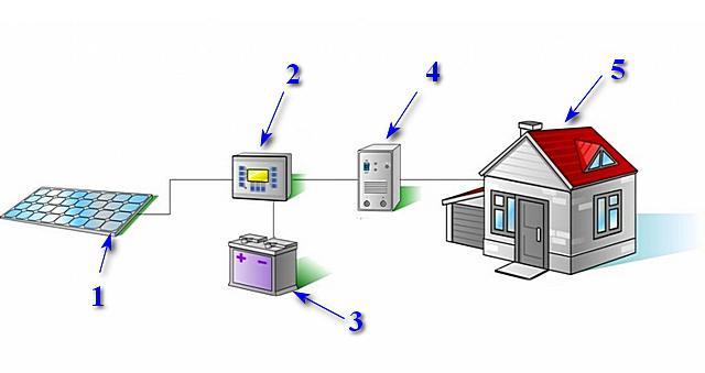 Примерная схема домашней солнечной электростанции