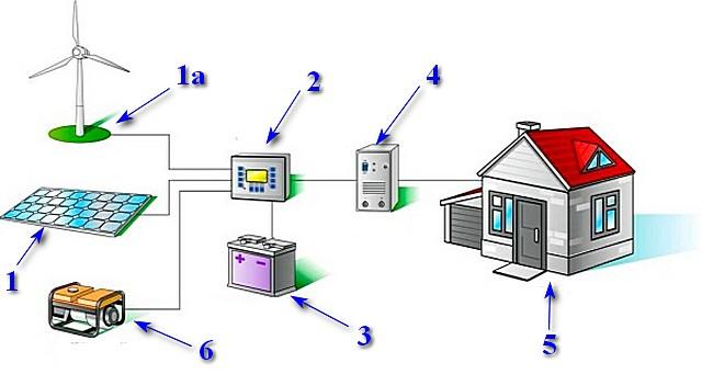 Расширенная схема домашней электростанции с несколькими источниками энергии.