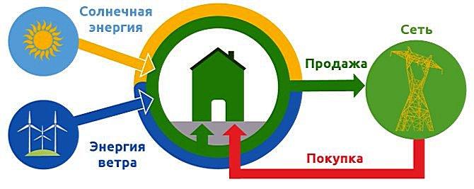 Система «зеленого тарифа», когда хозяин электростанции начинает продавать излишки выработанной энергии государству, наверняка заинтересует многих.