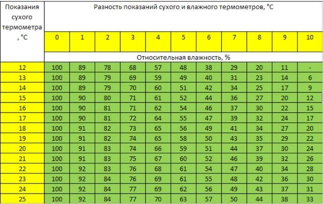 Пример психрометрической таблицы – ее значения рассчитываются по специальным формулам.