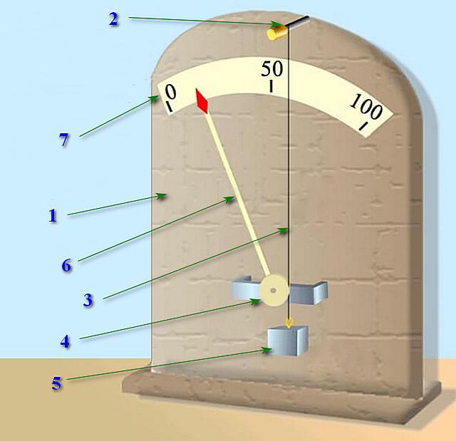 Устройство волосяного измерителя относительной влажности
