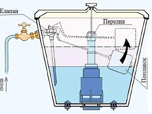 После заполнения емкости водой, поплавок должен вместе с ней подниматься, передавая усилие на рычаг для закрытия клапана. Поэтому так важна его плавучесть.